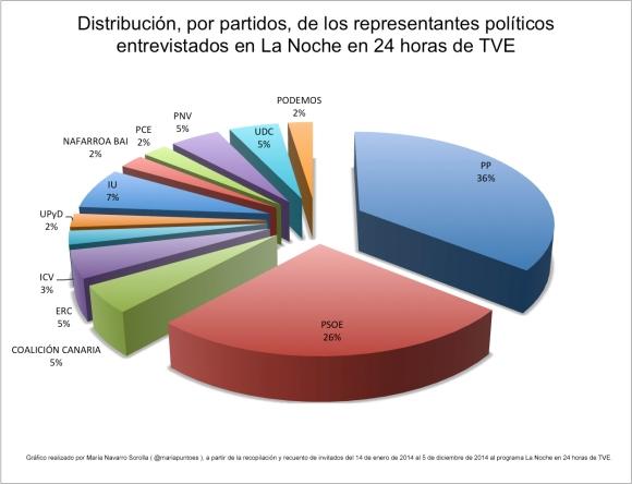 Distribución,por partidos, de los representantes políticos entrevistados en La Noche en 24 horas de TVE