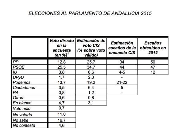 Estudio nº3053. PREELECTORAL ELECCIONES AUTONÓMICAS 2015. COMUNIDAD AUTÓNOMA DE ANDALUCÍA